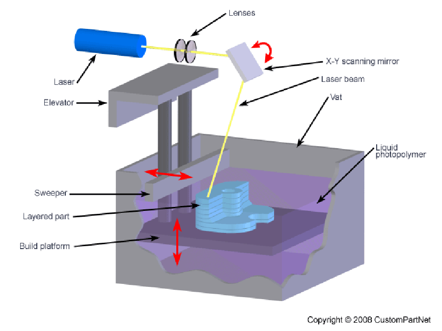 In 3D - Stereolithography