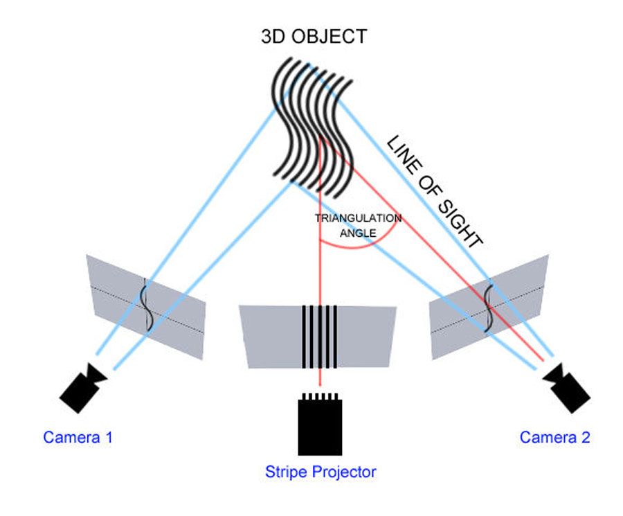 Quét 3D - Triangulation