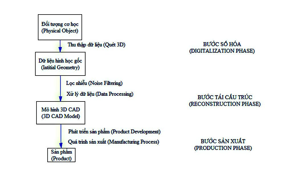 Thiết kế ngược - Quá trình