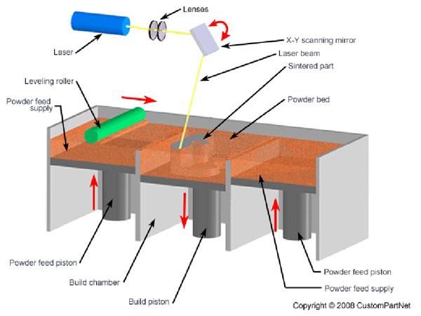 In 3D - Laser Sintering