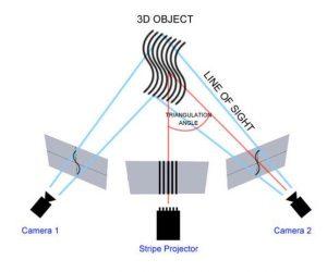 Công nghệ quét 3D Chiếu rọi 3
