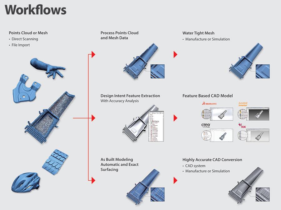 Reverse Engineering 3D Software – Geomagic Design X 3