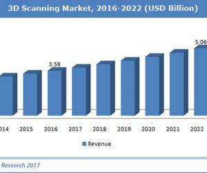 Thị trường Quét 3D đến năm 2022